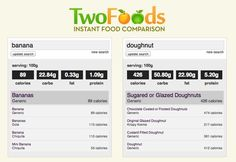 TwoFoods is a food comparision tool that compares the nutritional data of two food items to see which food suits your healthy eating goal.