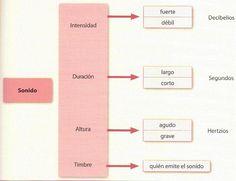 Parámetros del sonido: altura, duración, intensidad y timbre - Wikipedia