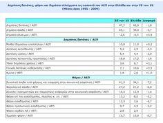 Veriorama - Η κρίση για Αρχάριους - ΑΕΠ, Κρατικά Έσοδα, Δημόσιος Τομέας Periodic Table, Learning, Periodic Table Chart, Periotic Table, Studying, Teaching, Onderwijs