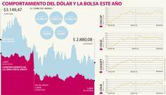 Los efectos del No del plebiscito en el dólar y la Bolsa, la noticia de octubre