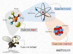 Δομή της ύλης