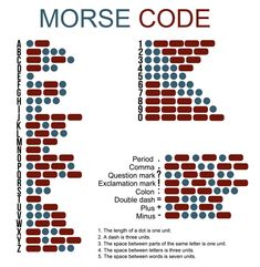 Interesting facts about Samuel Morse and the Morse code - Life and style