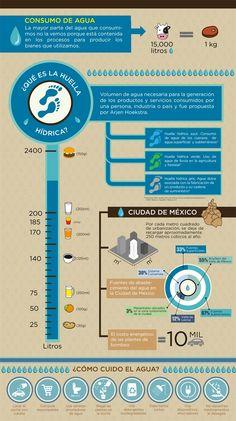 ¿Qué es la huella hídrica? - Secretaría de Ciencia, Tecnología e Innovación