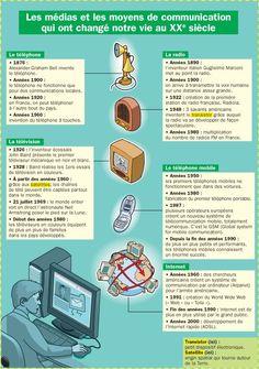 Educational infographic : les-medias-et-les-moyens-de-communications-qui-ont-change-notre-vie-au-xx-e-siec