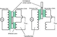 Diagram of LVDT