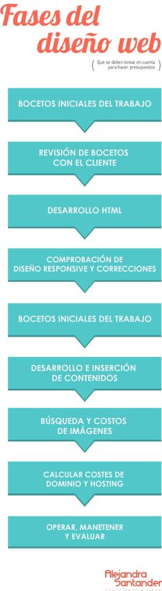 FASES-DEL-diseño-web