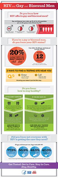 Infographic: HIV and Gay and Bisexual Men Do you know how HIV affects gay and bisexual men? Gay and bisexual men make up 2% of the U.S. population yet  are the group most affected by HIV. •	2 out of every 3 people who get HIV each year •	More than half of all people living with HIV •	About 50% of people who have died from AIDS  Gay and Bisexual men aged 13–24 are especially affected. They make up 1 in 5 new infections.  If you're a gay or bisexual man, do you know your HIV status? 20% of ...