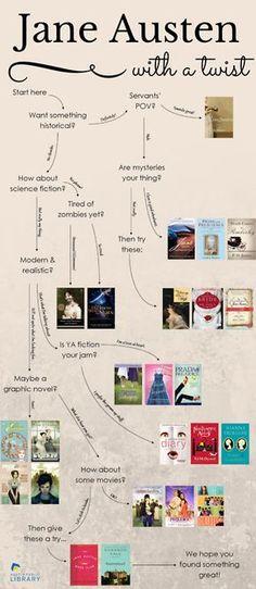 Jane Austen with a twist flowchart.