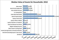 Median Value of Household Assets