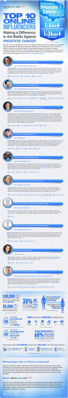 SharecareNow Prostate #Cancer Top Ten Influencer Infographic #Sharecare
