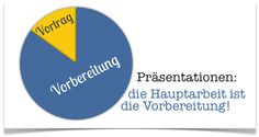 der Vortrag. Präsentationen: Material richtig vorbereiten.    Help learning and memorize German vocabulary with images or  Bildwörter. Create or add your own word pin and tag it with #germanmems so we can add it to the Mems board. Aprender vocabulario alemán. Alemão.