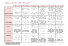 IntegrandoTaxonomíaBloomInteligenciasMúltiplesGardnerPlantillaAplicación-Infografía-BlogGesvin