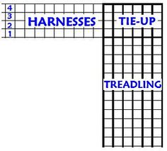 Free Weaving Patterns And Drafts You Ll Love Weaving