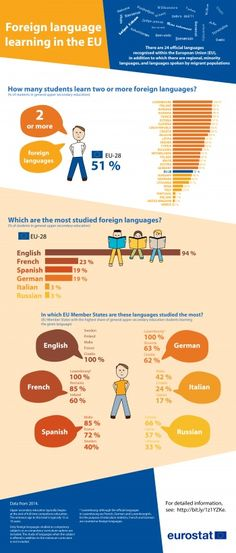 Foreign language learning statistics - Statistics Explained