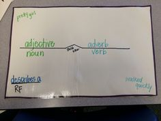 Adjectives and Adverbs brace map