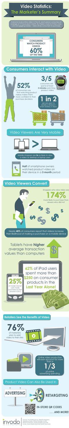 Infographie e-commerce : les vidéos produits incitent à l'achat !