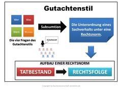 Gutachtenstil - Was