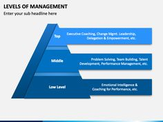 With the help of our Levels of Management PPT template, you can easily explain the layers of management in a creative and visually appealing manner.