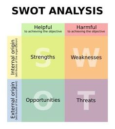 36 Best Swot analysis images in 2019   Swot analysis