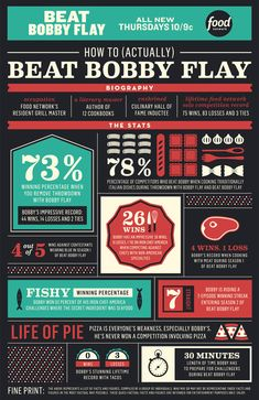How to (Actually) Beat Bobby Flay [Infographic] | FN Dish – Food Network Blog