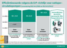 https://www.solar-nu-webshop.nl/data/upload/images/1701-erp-eei-img-wilo-efficientiewaarde-solar-nunl.png