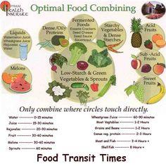 Optimal Food Combining