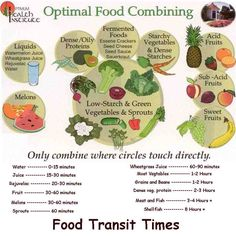 Food Combining and effects on digestion  www.celeastar.pw for Flush the Fat 4Life™  #FF4L   #sharethelove