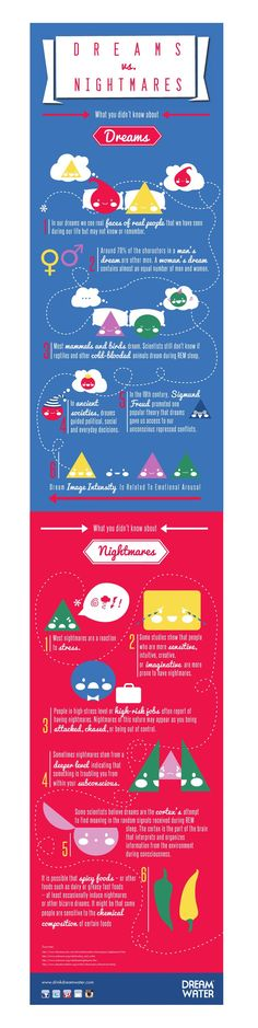 What's the difference between a peaceful night's dream and a stress inducing nightmare? Find out in our newest Dream Water infographic that explains the difference!