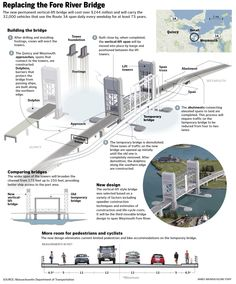 There are may bridges in Massachusetts. A lot of them are old and in need of repair. This graphic looks at work being done on the Weymouth Fore River Bridge.