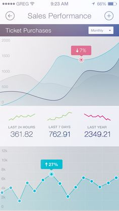 Performance Analytics View