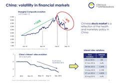 China: volatility in financial markets  Quarterly Report Q3 2015 Circulo de Empresarios-Septiembre 2015