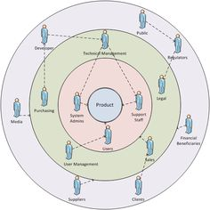 Stakeholder Onion Diagram | BAwiki