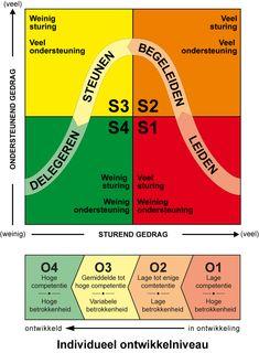 Change Management, Project Management, Team Building, Teamwork, Leadership, Infographic, Career, Coding, Train