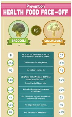 Which Is Healthier: Broccoli Or Cauliflower? Health Broccoli nutrition of cauliflower - Nutrition Coconut Milk Nutrition, Pasta Nutrition, Nutrition Month, Cheese Nutrition, Nutrition Shakes, Proper Nutrition, Nutrition Tips, Health And Nutrition, Health Foods