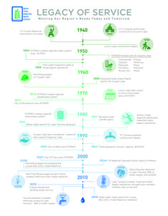 North Texas Municipal Water District infographic timeline designed by Watermark Advertising. #infographic #timeline #WatermarkAdvertising #smartdesign