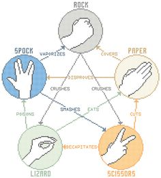 """To quote my daughter, """" I need it, I reeaally need it."""" Rock Paper Scissors Lizard Spock Counted Cross by robinsdesign"""