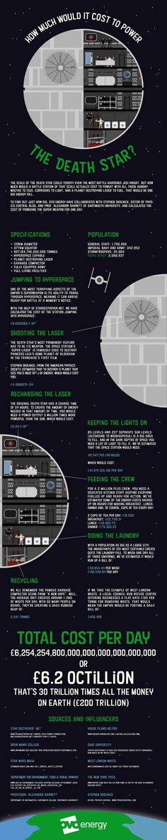 [Infographic] It would cost octillion per day to power the Death Star Star Wars, Energy Companies, The Force Is Strong, Internet, Death Star, Long Time Ago, Rogues, Best Funny Pictures, Geek Stuff