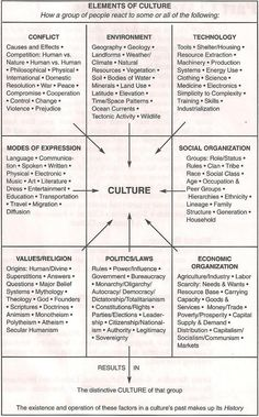 Elements of Culture. Relevant to world building in fiction. Writing  - Tips and Tricks.