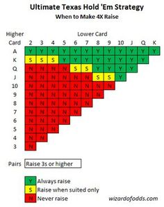 Ultimate Texas Hold 'Em - Rules and Strategy Chart - Wizard of Odds Fun Card Games, Playing Card Games, Poker How To Play, Poker Hands Rankings, Wizard Of Odds, Get My Life Together, Pokerface, Poker Night, Casino Games
