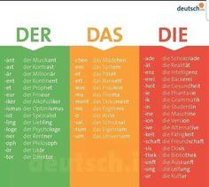 Der Das Die (The) in masculine, femine, and neutral. German for beginners. Der Das Die (The) in masculine, femine, and neutral. German for beginners. Study German, German English, Learn German, Learn English, Learn French, German Language Learning, Language Study, Language Lessons, Language Quotes