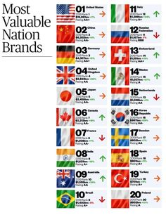 Most valuable nation brands by Brand Finance / Marcas país / USA, China, Brazil, Mexico, Germany, Japan, United Kingdom, Canada, France, India, Australia, Italy, Rusia, Switzerland, Netherlands, Korea. Sweden, Spain, Turkey, Poland