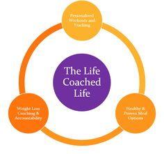 The Life Coached Life: About Katie Bielefeld - The Life Coached Life