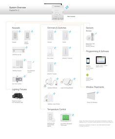 grafik eye qs dali lutron light control dali lutron radiora® 2 components and compatible products
