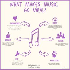 Digital music Promotion – Make Music Viral Vocal Lessons, Singing Lessons, Singing Tips, Music Lessons, Art Lessons, Guitar Lessons, Music Chords, Music Sing, Recorder Music