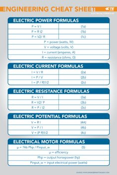 electrical systems formulas cheat s Basic Electrical Wiring, Electrical Engineering Books, Electrical Circuit Diagram, Electrical Symbols, Electrical Projects, Electronic Engineering, Chemical Engineering, Mechanical Engineering, Electronics Projects