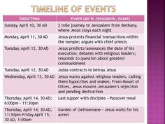 Classical Conversations At Home: Easter - Holy Week Timeline ...