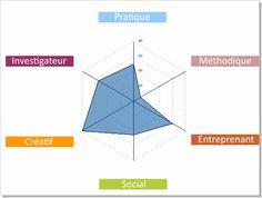 Graph - votre personnalité Questionnaire, Line Chart, Diagram, Calligraphy, Board