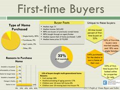 Here is the 2018 report for FIRST TIME HOME BUYERS from National Association of Realtors. 👩🏻💼🏡🙌🏼👏 Don't forget to reach out to me if you have any questions on buying or selling a home! - posted by htt Best Mortgage Lenders, Refinance Mortgage, Mortgage Rates, Mortgage Companies, Real Estate Leads, Real Estate Tips, All Time Low, All About Time, Boston Real Estate