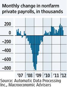 THURSDAY, May 3, 2012 - The jobs market looks weaker compared with earlier this year. A report compiled each month by two private firms showed the U.S. added 119,000 private, nonfarm jobs in April, down from 201,000 in March. The report often diverges from the government's official job tally—which is coming Friday and is expected to show a more-respectable 168,000 jobs were added.