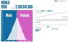 Pirâmides de idades da População mundial de 1950 até 2100